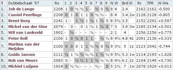 pers score team1